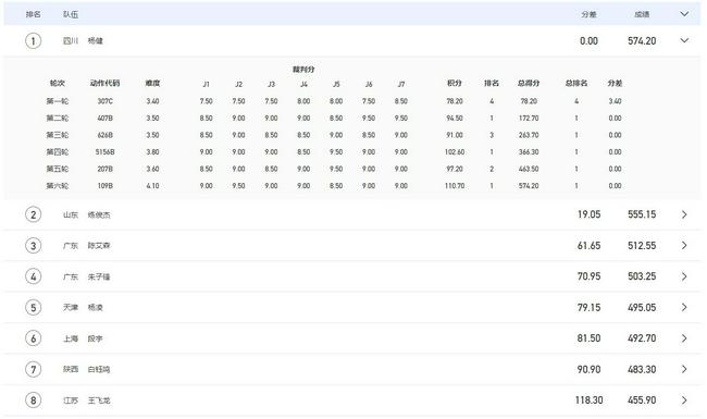 全运男十米台决赛杨健首夺冠 练俊杰陈艾森摘银铜