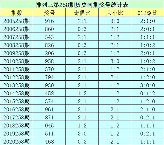 258期花荣排列三预测奖号:精选一注直选