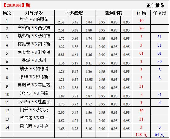 胜负彩19106期凯利指数分析:曼城热刺分胜负