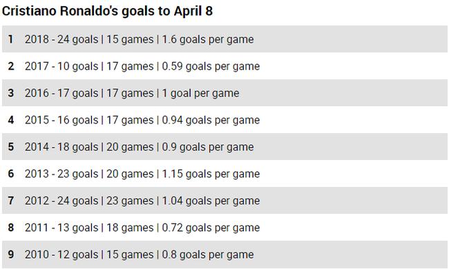 场均1.6球!33岁的C罗却最恐怖 进球效率生涯新高