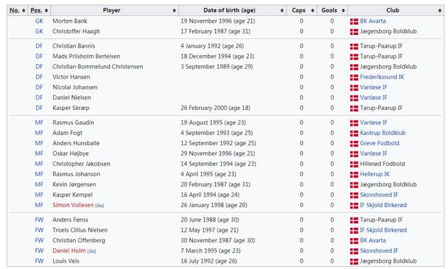 丹麦临时国家队名单