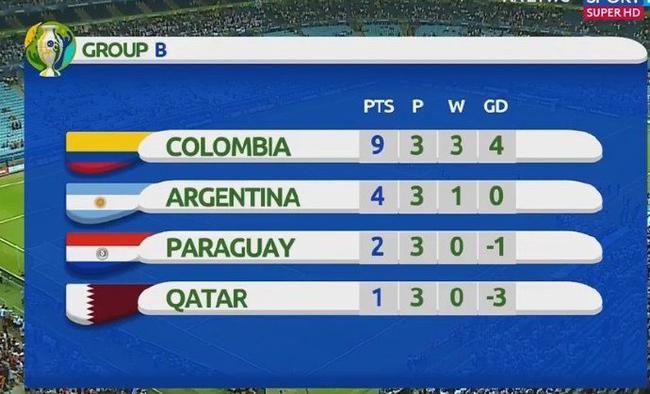 阿根廷最终排名小组第2