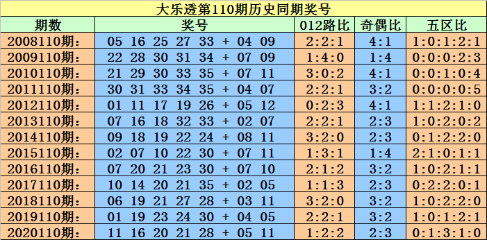 110期小霸王大乐透预测奖号:历史同期后区定位分析