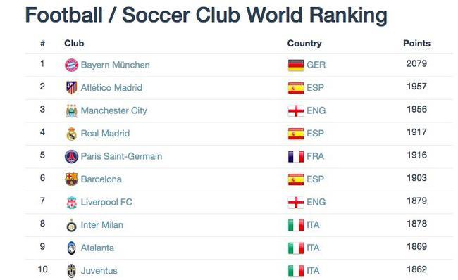 竞技成绩攀升!世界俱乐部排名公布 国米意甲第一