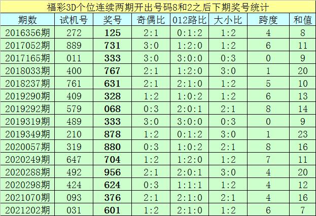 251期亦枫福彩3D预测奖号:直选杀两码参考