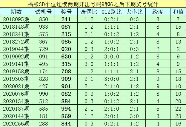 259期亦枫福彩3D预测奖号:直选杀两码参考