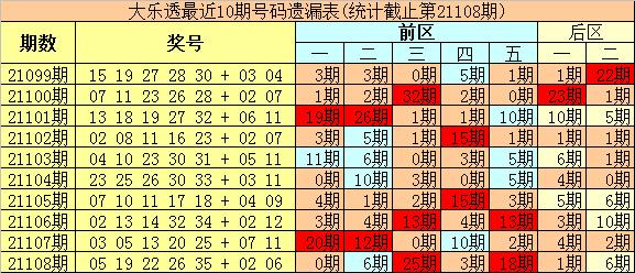 109期豹王大乐透预测奖号:前区杀号参考