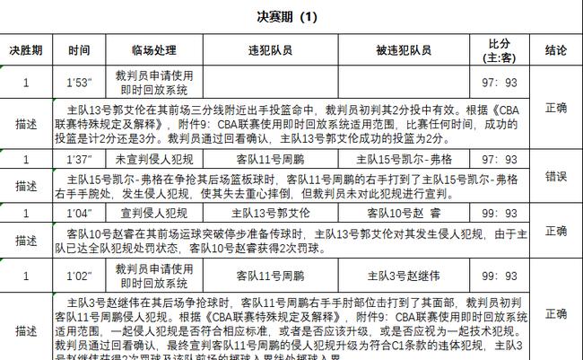总决赛G2裁判报告:仅有1次错判 对广东有利