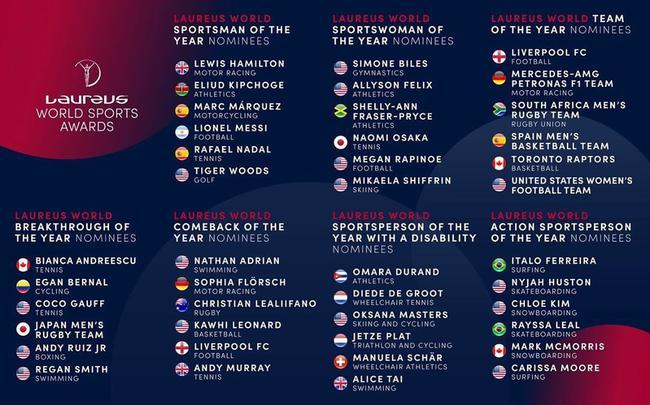 2020劳伦斯世界体育奖提名揭晓 中国体育无人入围