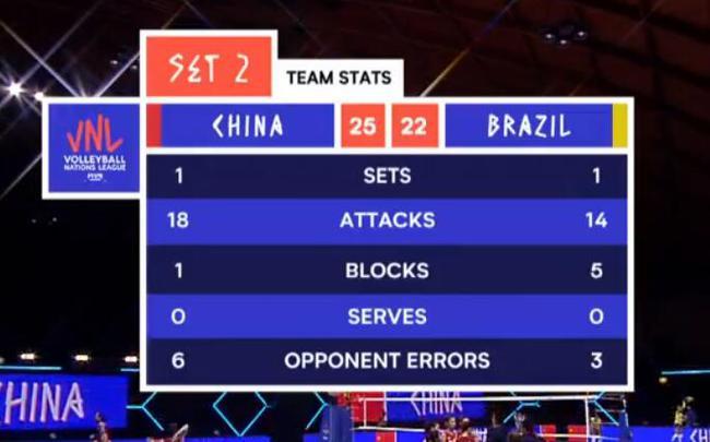 女排第二局胜巴西 黄子忠:张常宁尽显球星本色
