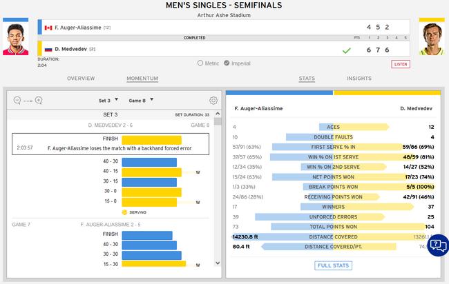 【博狗体育】梅德韦杰夫2进美网决赛 第2盘救2盘点连扳5局逆转