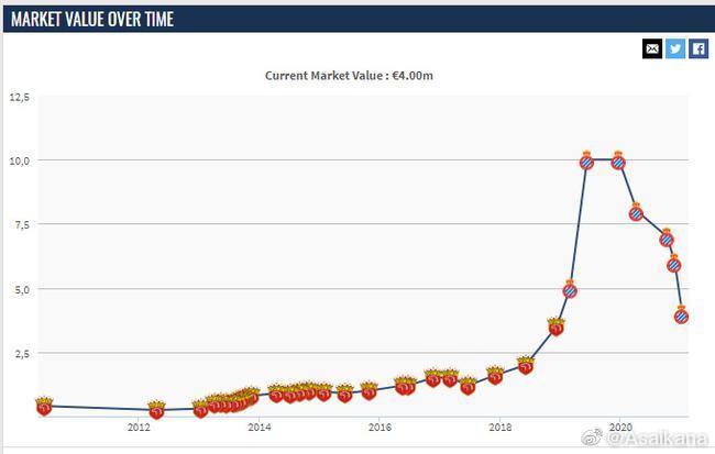德转更新武磊身价:400万欧 一年内下降了600万
