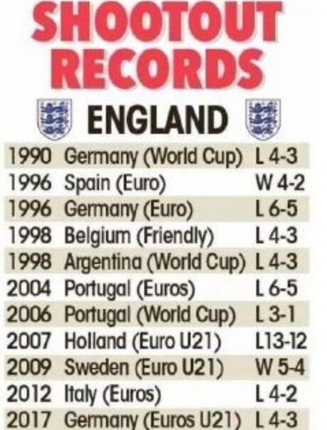英格兰在大赛里糟糕的点球大战记录