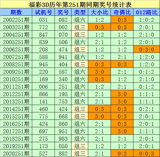 251期刘科福彩3D预测奖号:直选5码参考