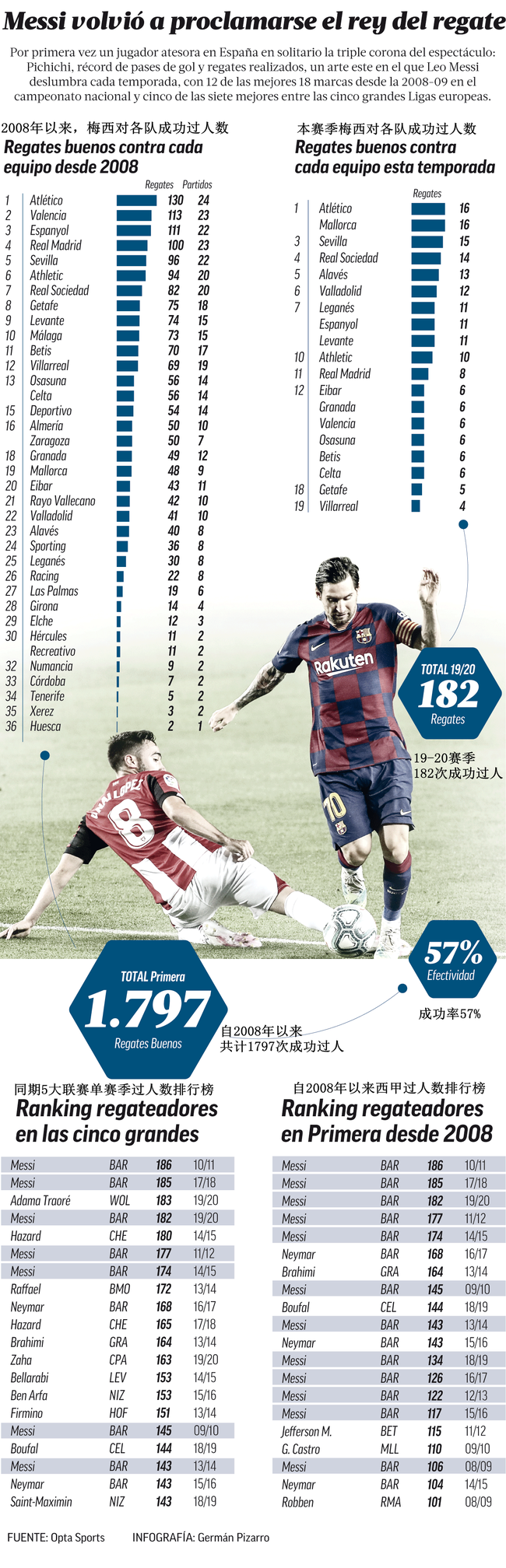 近12个赛季梅西详细过人数据