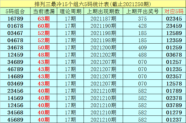 251期李白石排列三预测奖号:组选6码参考