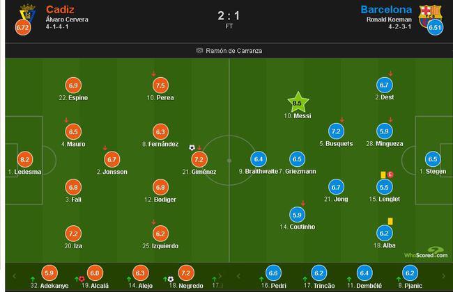 梅西多项数据全场第一 巴萨输球还能怪他吗?