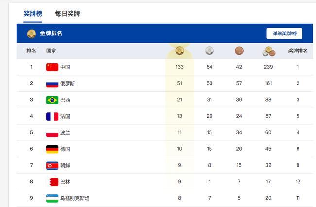 中国首次登顶军运会奖牌榜首 133枚金牌239枚奖牌