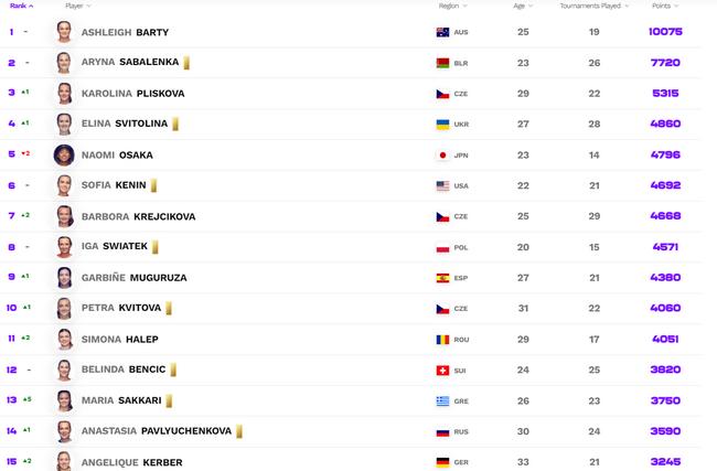 【博狗扑克】WTA最新排名:拉杜卡努升127位 张帅女双重返前15