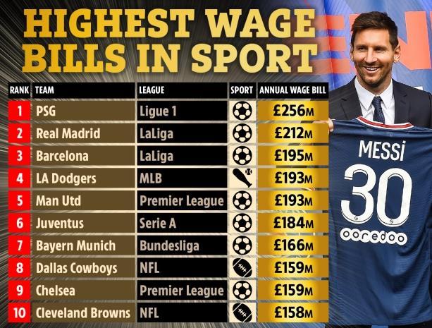 全球工资最高10大球队;巴黎第一 皇马巴萨紧随