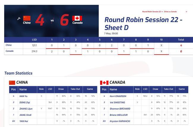 女子冰壶世锦赛中国队负加拿大 四队已获冬奥门票