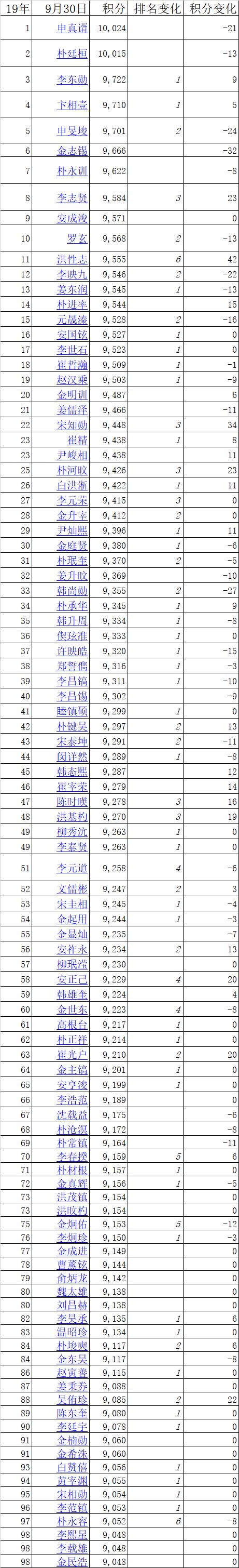 韓國棋手等級分排行榜