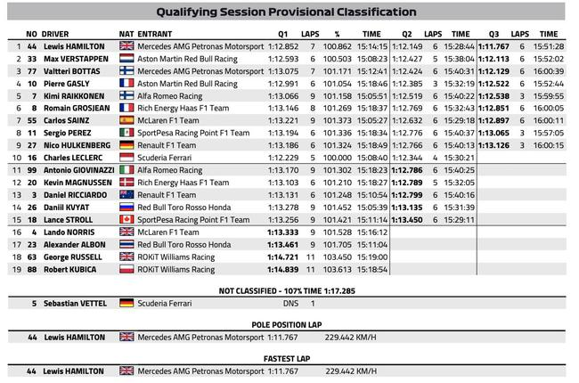 F1德国站排位赛成绩表