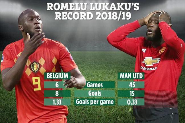 卢卡库在曼联和比利时判若两人。