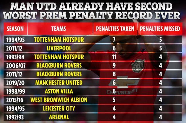 曼联逼近英超最差点球纪录