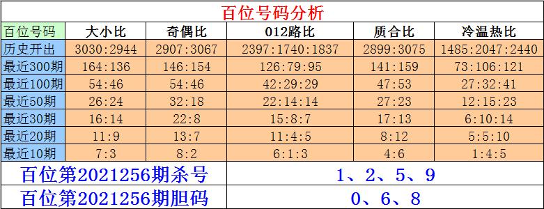 256期刘一刀排列三预测奖号:六码组六参考