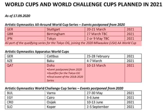 2021年体操世界杯赛程出炉:四站为奥运资格赛