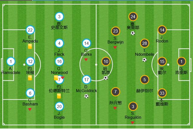 穆里尼奥踢垫底队变阵!改踢五后卫 想增强防守