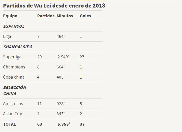 3月份時武磊的一項出場統計