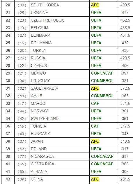 2020世界联赛排行榜。注:内为上一年排名