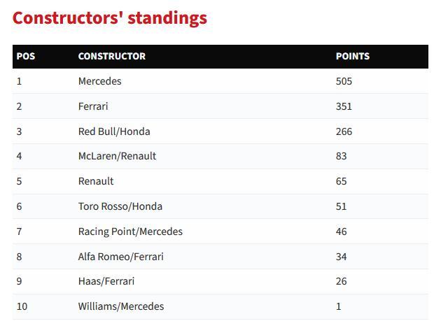 F1车队积分榜