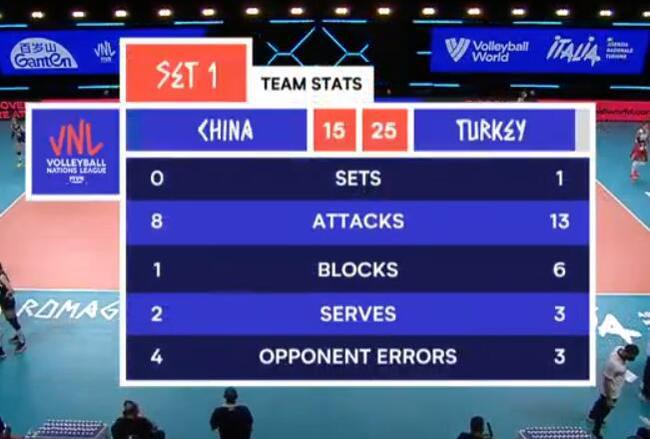 央视黄子忠:发球一传问题仍在 土耳其掌控比赛