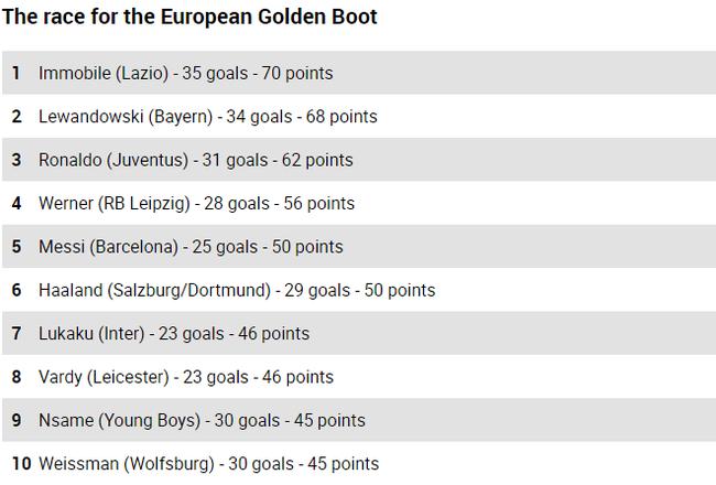 欧洲金靴变天!意甲神人35球超莱万 比C罗多4球
