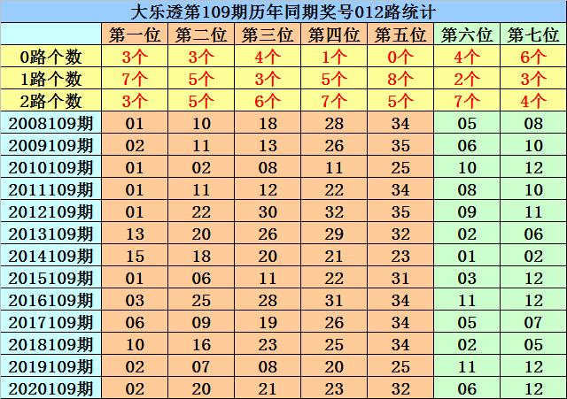 109期菲姐大乐透预测奖号:大小比参考