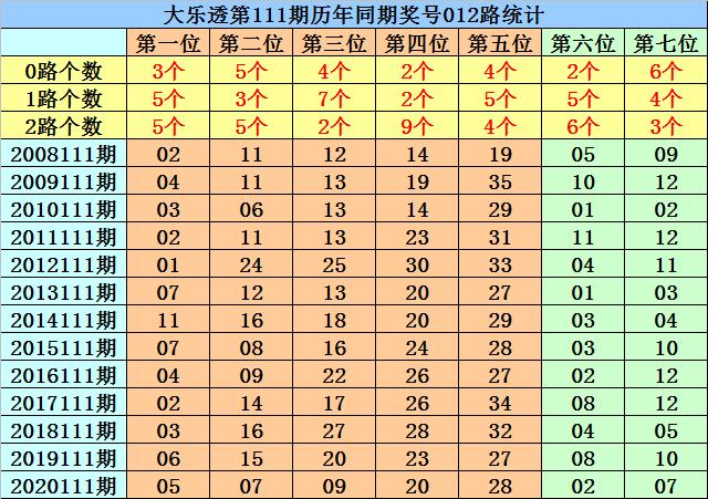 111期菲姐大乐透预测奖号:前区杀号推荐
