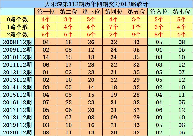 112期菲姐大乐透预测奖号:前区杀8码推荐