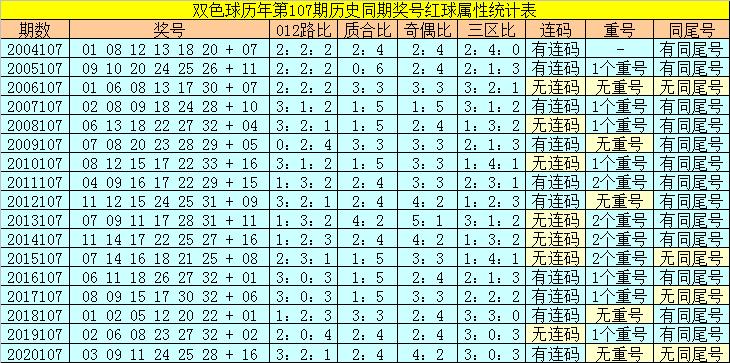 107期陆白秋双色球预测奖号:小复式参考