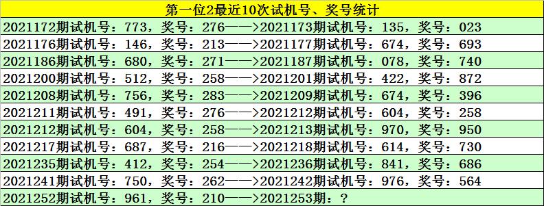 253期江川福彩3D预测奖号:胆码+杀号推荐