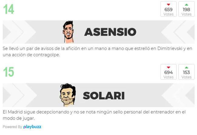 球迷评分,阿森西奥的排名在球员中是倒数第一。