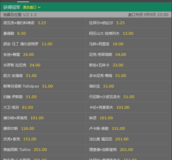 美网夺冠赔率:纳豆小德1赔3.25居首 费德勒第2