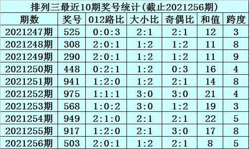 257期李笑岚排列三预测奖号:奇偶分析