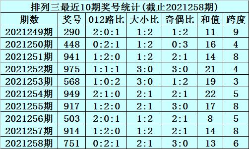 259期李笑岚排列三预测奖号:百十位差推荐