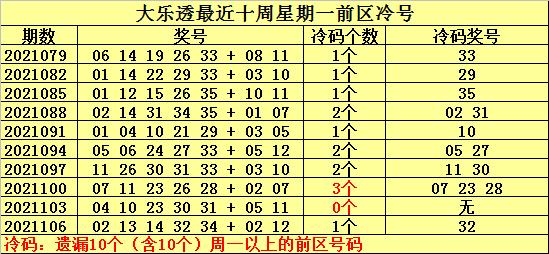 109期何明大乐透预测奖号:单注参考