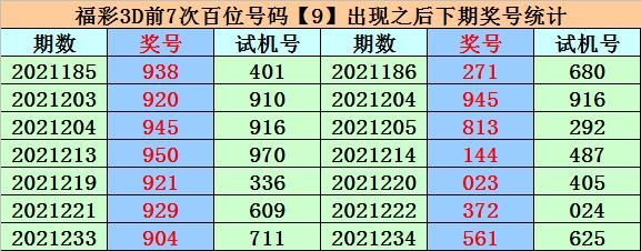 240期易顶天福彩3D预测奖号:组六六码参考