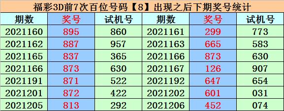 251期易顶天福彩3D预测奖号:精选一注推荐