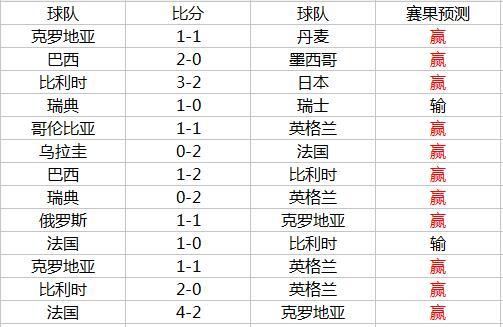 世界杯预测近13中11